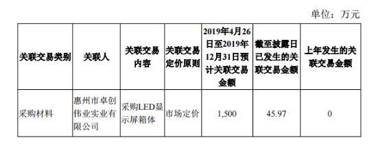 洲明科技预计与卓创伟业的日常关联交易不超过1500万元轧钢